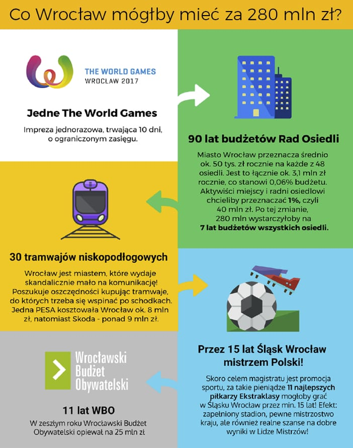The World Games – stać nas!
